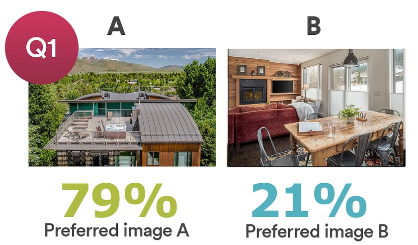 TravelNest photo survey research - people prefer an hero image which shows the outside of a property