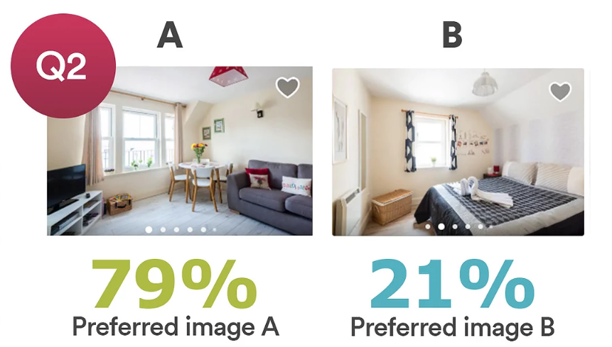 TravelNest photo survey research - people prefer a hero image which shows the living space